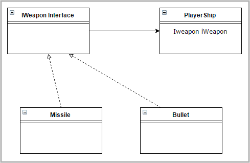 Weapon Interface