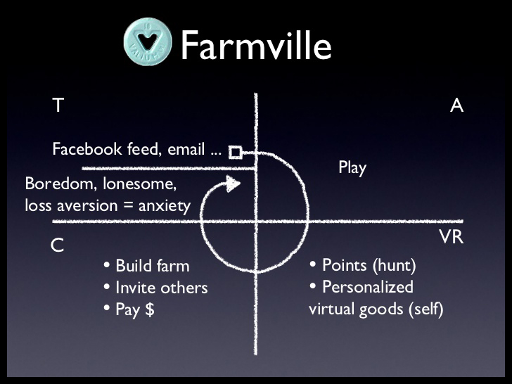 FarmVille Game: Hook Cycle