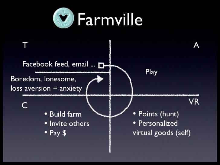 FarmVille Hook Cycle