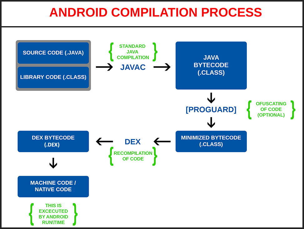 Understanding the android compilation process Compilation c