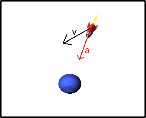 velocity force vs angular velocity -2