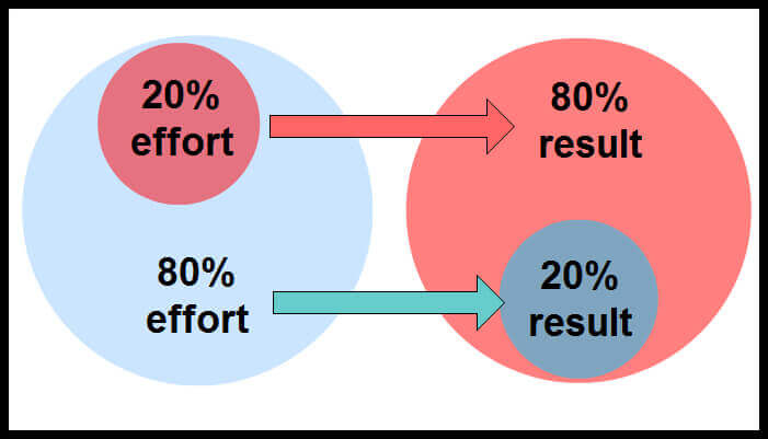 80-20-pareto-principle