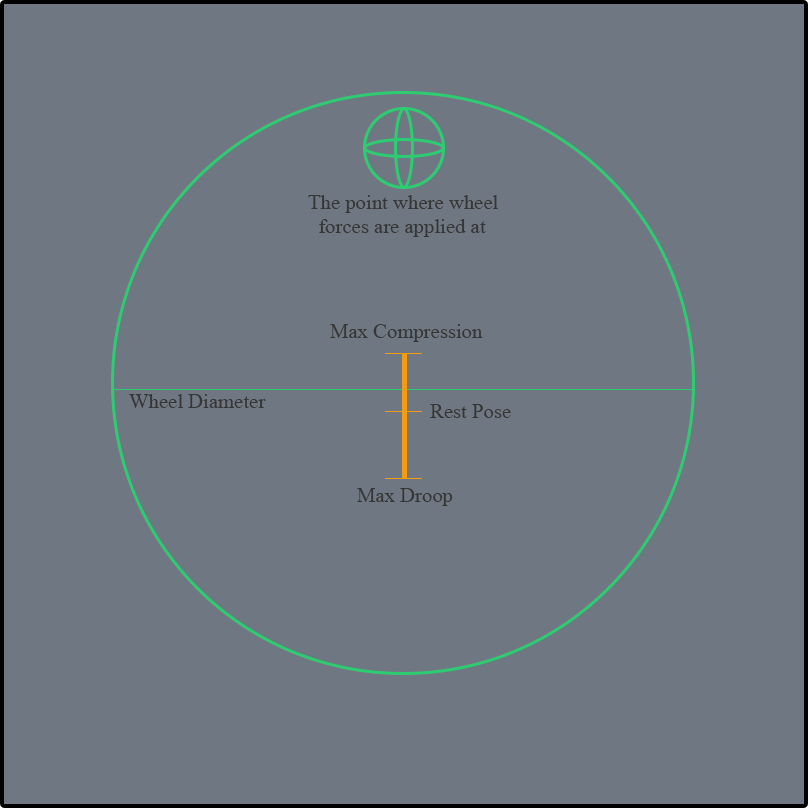 Gamasutra: Vivek Tank's Blog - Unity Wheel Collider for Motor