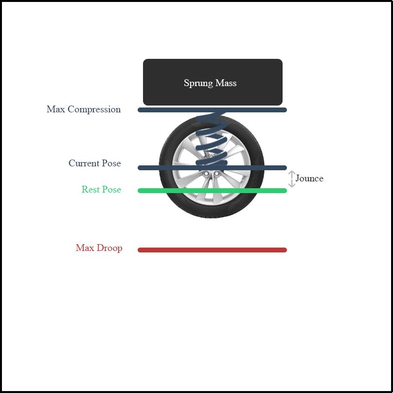 Physics of wheel collider